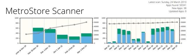 Aplikasi di Windows Store Sudah Melebihi 50.000, Tapi..