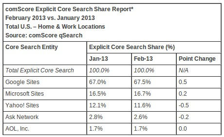 Data Pengguna Search Engine dari ComScore