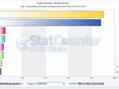 Inilah Statistik Pengguna Windows di Indonesia tahun 2013