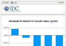 Windows 8 Gagal dan Malah Menurunkan PC Market..??