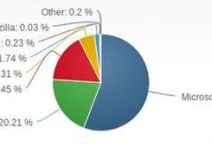 Jumlah Pengguna Internet Explorer Semakin Meningkat di 2013