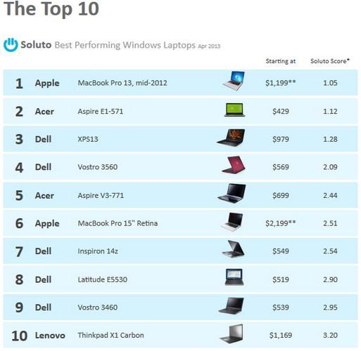 Hah..Laptop Windows Terbaik Dipegang MacBook Pro 13??