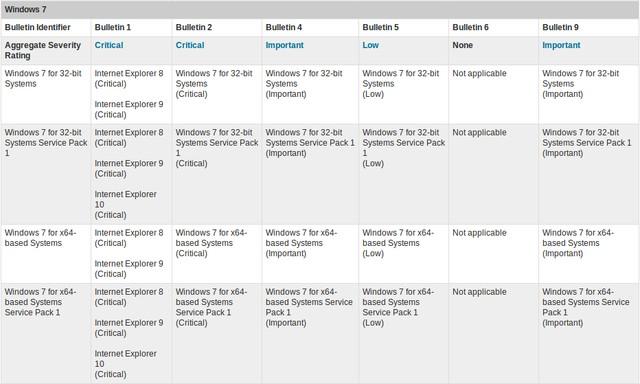Besok Microsoft Akan Merilis Patch Update dan Penting untuk IE dan Windows 7