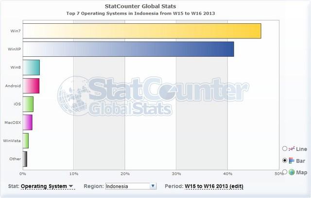 StatCounter: Setelah 6 Bulan Dirilis Windows 8 Memiliki 4,69% Pengguna Di Dunia