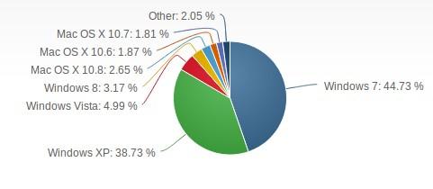 Pengguna Windows 8 Naik Menjadi 3.17% di Bulan Maret