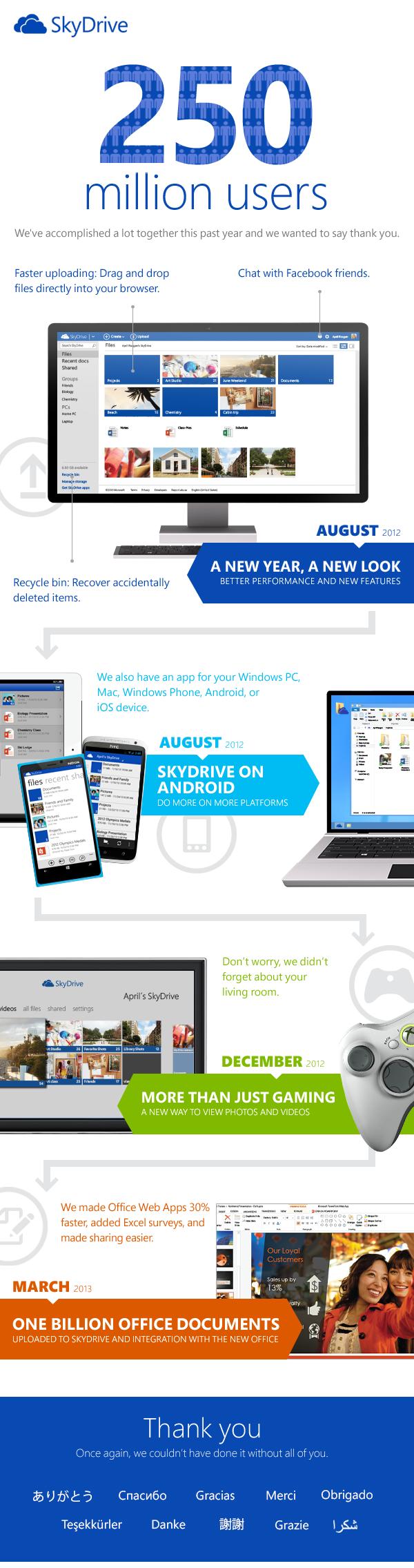 SkyDrive Sudah Mencapai Angka 250 juta Pengguna Di Bulan Mei 2013