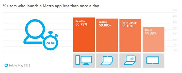 60% Pengguna Windows 8 Desktop Menggunakan Modern App Kurang dari 1 Kali Sehari!