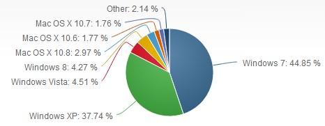 Jumlah Pengguna Windows 8 Terus Naik - Jumlah Pengguna Windows XP Terus Turun