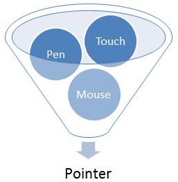 Microsoft Merilis Patch Pointer Events untuk Firefox