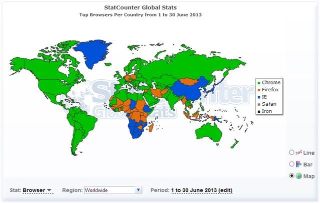 Google Chrome Menjadi Penguasa Browser Dunia, IE Mengekor Dibelakangnya
