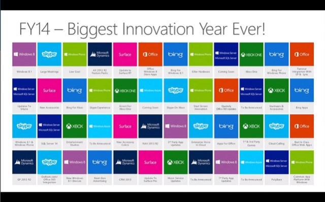Inilah Kenapa 12 Bulan Kedepan Bakal Menjadi Tahun Inovasi Terbesar Bagi Microsoft