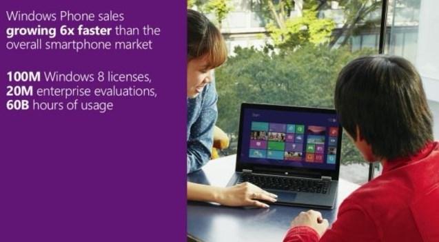 Microsoft: Windows 8 Sudah Digunakan Selama 60 Trilyun Jam!