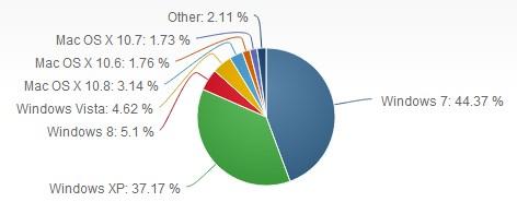 Windows 8 Kini Lebih Populer Daripada Windows Vista