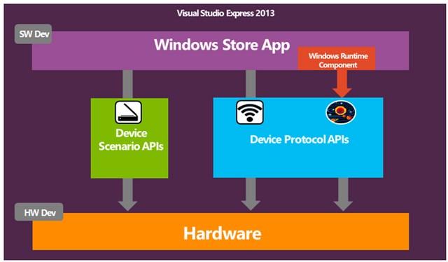 Windows 8.1 App Bakal Bisa Berkomunikasi Langsung dengan Device