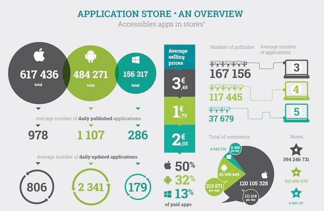 """69% Aplikasi Windows Phone Dibiarkan """"Mati"""""""