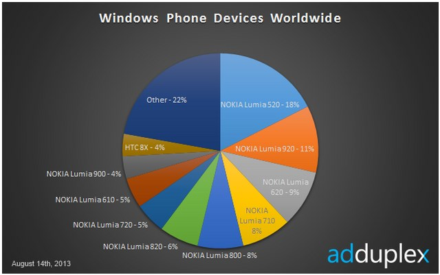 Nokia Masih Menjadi Raja Windows Phone di Dunia