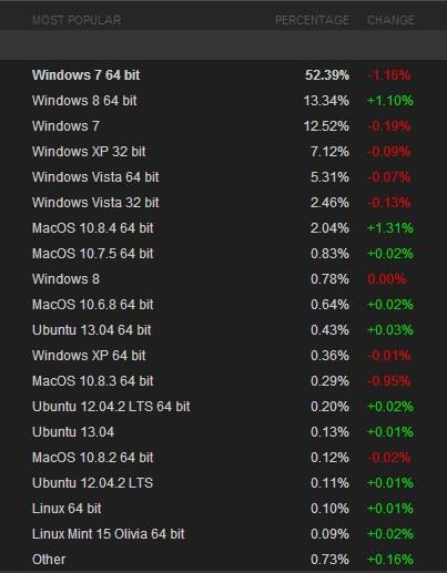 """Miris: """"Si Malapetaka"""" Windows 8 Kini Menjadi OS Terpopuler Kedua di Steam"""