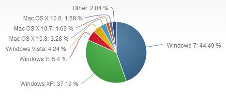 Target Microsoft untuk Menekan Jumlah Pengguna XP Terlihat Tidak Realistis