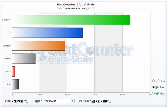 Chrome vs IE: Mana Browser yang Paling Populer??
