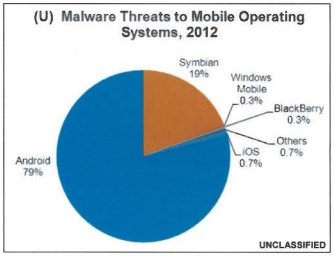 Security Windows Phone Paling Aman, Android Paling Rawan