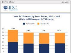 Penjualan PC Akan Terus Turun Meskipun Microsoft Merilis Windows 8.1