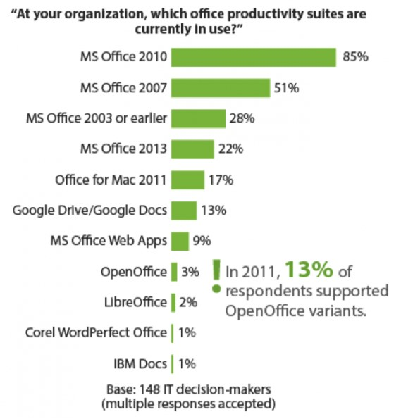 Microsoft Office Tetap Dominan Diantara Software Office Lainnya