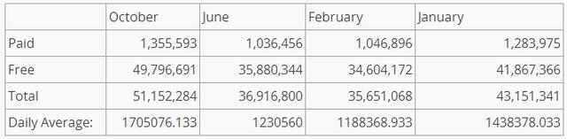 Stats: 1.7 Juta App Didownload Setiap Hari di Windows Store