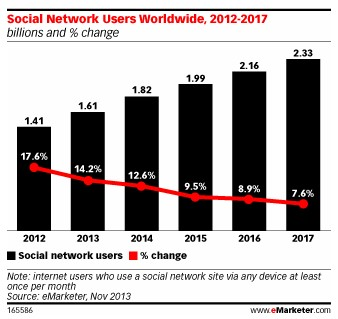 1/5 Penduduk Bumi Adalah Pengguna Sosial Media