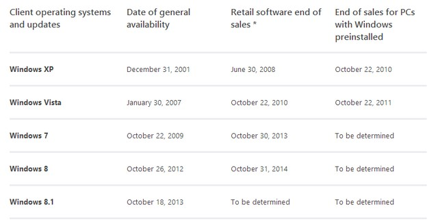 Microsoft Menghentikan Penjualan Windows 7 Retail dan Mengarahkan Konsumen ke Windows 8