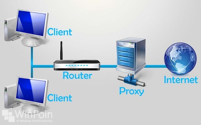 Kenapa Orang-Orang Browsing Menggunakan Proxy?