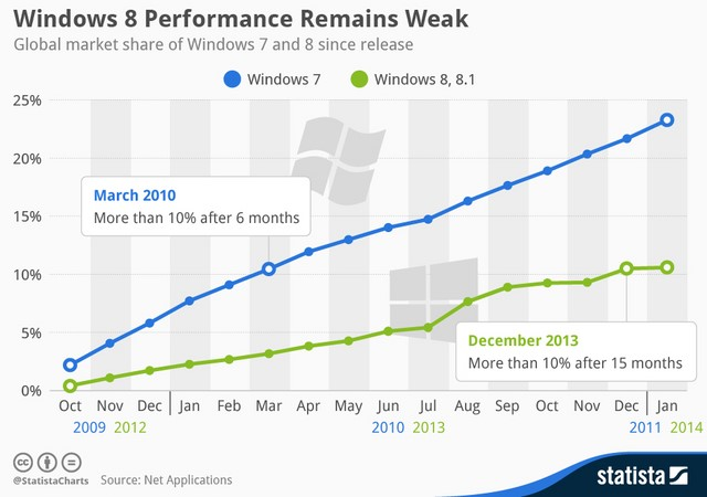 Popularitas Windows 8 Kalah Telak dari Windows 7