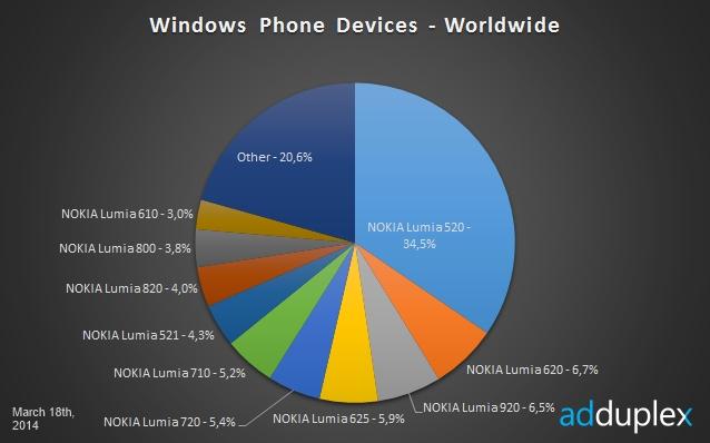 Nokia Lumia 520 Masih Menjadi Penguasa Windows Phone di Dunia