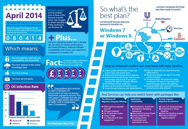 Inilah Infografik yang Menjelaskan Kenapa Kamu Harus Upgrade dari Windows XP