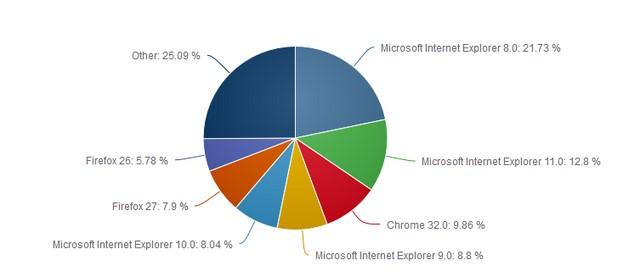 Internet Explorer 11 Kini Lebih Populer daripada Google Chrome