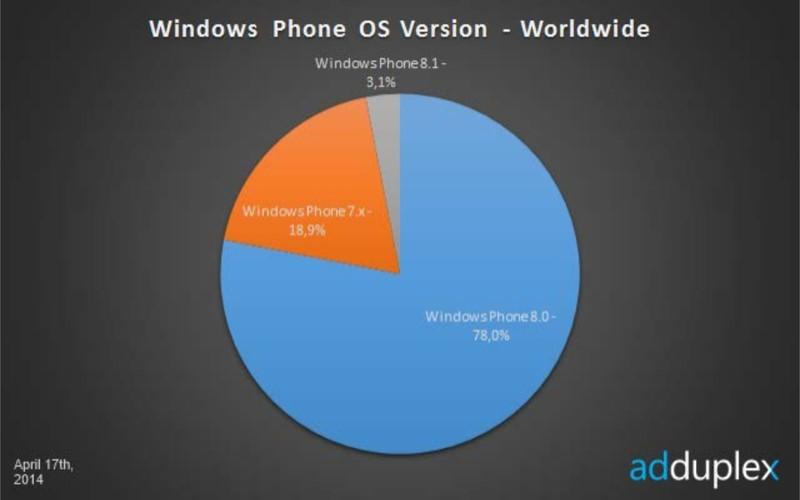 Dalam Satu Minggu Windows Phone 8.1 Preview Menjadi Idola