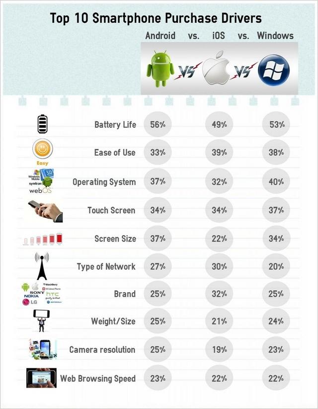 10 Hal yang Menjadi Pertimbangan Utama Seseorang dalam Memilih Smartphone