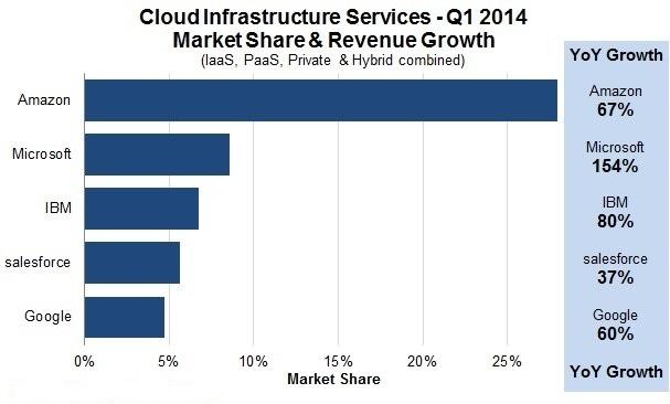 Microsoft Kini Menjadi Perusahaan Penyedia Layanan Cloud Terbesar Kedua di Dunia