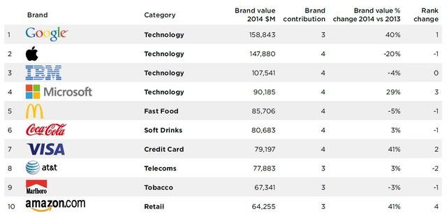 Apple Jatuh dan Tidak Lagi Menjadi No. 1 di Most Valuable Brand 2014, Microsoft Naik dan Berada di Posisi Ke-4