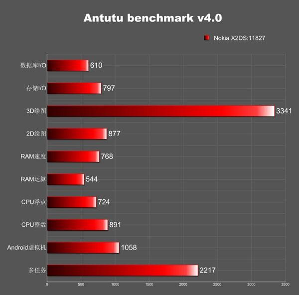 Inilah Spesifikasi Nokia X2: 1GB RAM, Kamera 5MP, Layar 4.3 Inchi