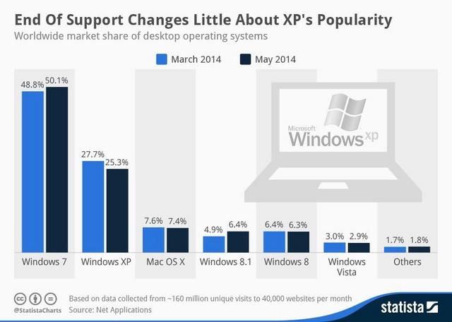 Sejak Support Dihentikan Kepopuleran Windows XP Kini Mulai Berkurang