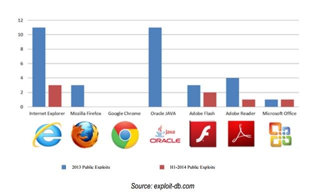 IE Menjadi Software Paling Banyak Dieksploit Tahun 2014, Tetapi..