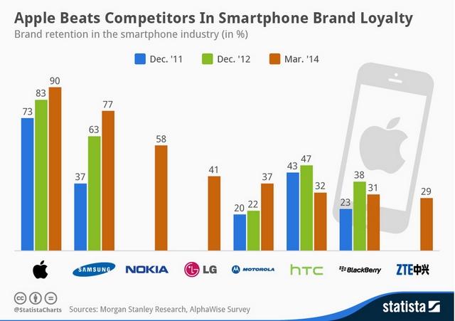 Inilah Daftar Urutan Brand Smartphone dengan Loyalitas Pengguna Paling Besar di Dunia