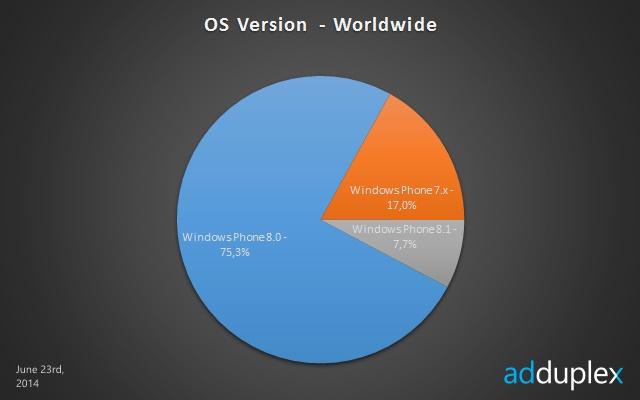 Gelar Windows Phone Terpopuler Masih Dipegang Lumia 520