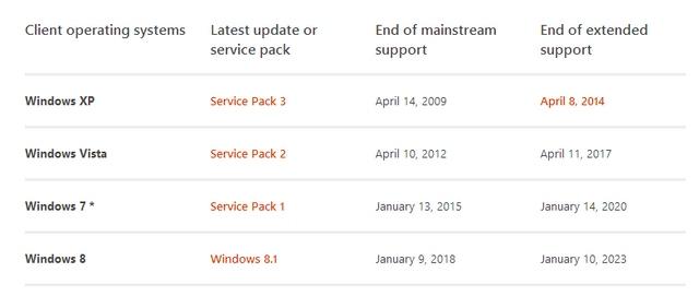 Mainstream Support Windows 7 Berakhir Januari 2015 Nanti, Haruskah Kamu Khawatir..??