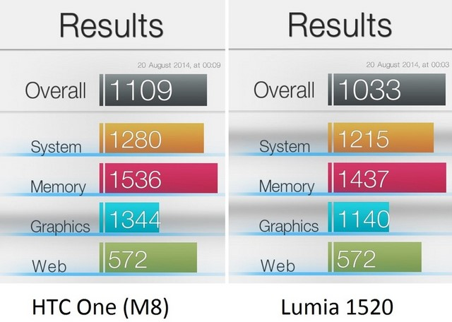 Gelar Windows Phone Tercepat Dikantongi HTC One M8