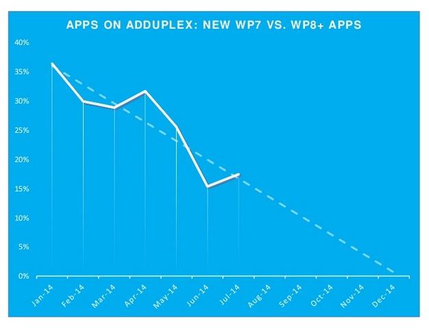 7 Fakta Menarik Seputar Windows Phone Berdasarkan Data Statistik Terbaru bulan Agustus