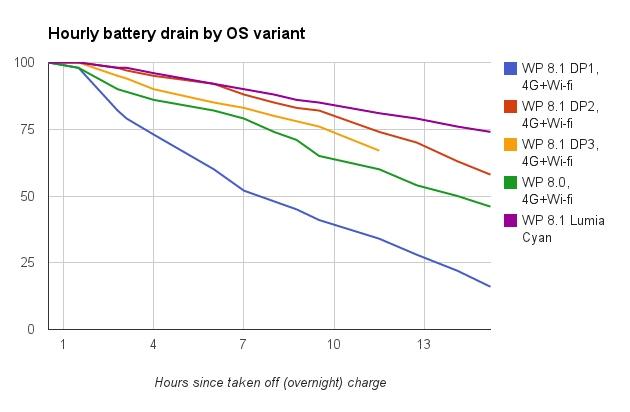 Baterai Lebih Awet Setelah Update ke Windows Phone 8.1 (Lumia Cyan)
