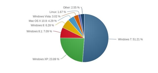 Sudah 2 Tahun Lamanya Tetapi Windows 8 Belum Juga Mampu Mengalahkan Windows XP