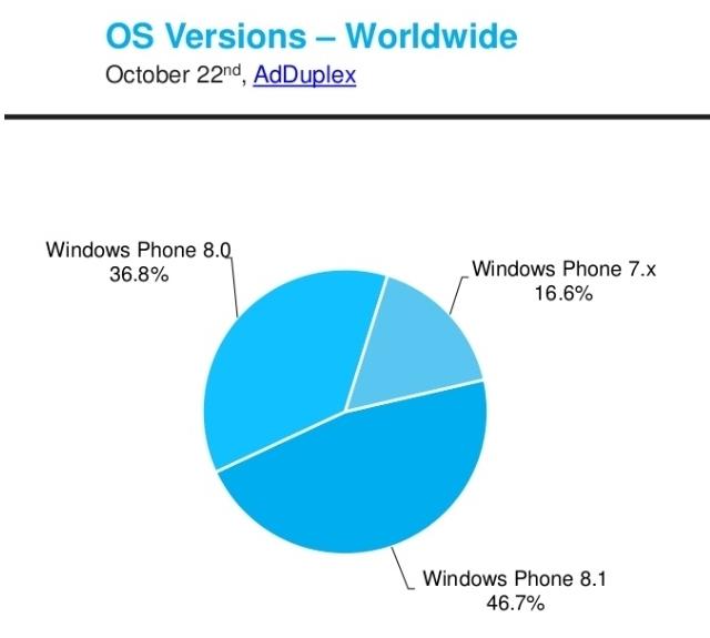 Windows Phone 8.1 Sudah Menguasahi Pasar Windows Phone