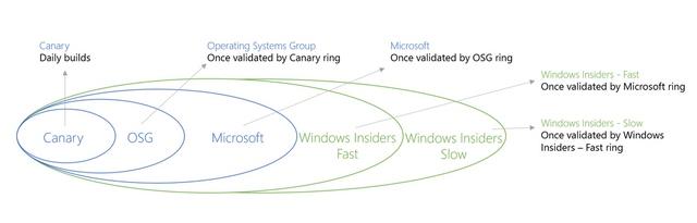 8 Hal Seputar Proses Update Build Windows 10 Preview yang Sebaiknya Kamu Ketahui